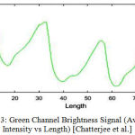 Figure 6.3: Green Channel Brightness Signal (Average Pixel Intensity vs Length) [Chatterjee et al.]
