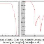 Figure 8: Initial Bad Frame Capture (Average Pixel Intensity vs Length) [Chatterjee et al.]
