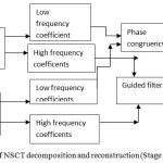 Figure 4: Block diagram of NSCT decomposition and reconstruction (Stage 2).