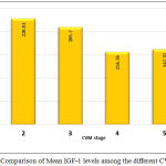 Figure 1: Comparison of Mean IGF-1 levels among the different CVM stages.