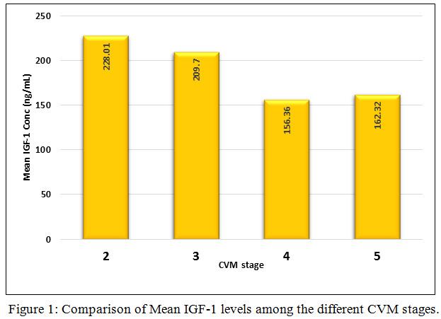 Serum Insulin Like Growth Factor 1 A Skeletal Maturity