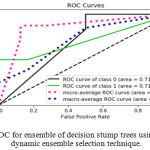 Figure 8.a: ROC for ensemble of decision stump trees using KNORA-E dynamic ensemble selection technique.