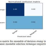 Figure 8.b: Confusion matrix for ensemble of decision stump trees using KNORA-E dynamic ensemble selection technique respectively.
