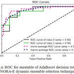 Figure 9.a: ROC for ensemble of AdaBoost decision trees using KNORA-E dynamic ensemble selection technique.