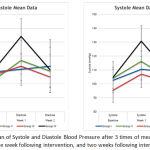 Graph 1: Mean of Systole and Diastole Blood Pressure after 3 times of measurement (Baseline, One week following intervention, and two weeks following intervention).