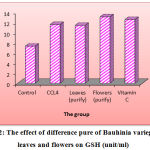 Figure 2: The effect of difference pure of Bauhinia variegate L. leaves and flowers on GSH (unit/ml).