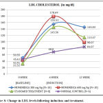 Figure 8: Change in LDL levels following induction and treatment.