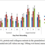 Figure 1: DNA, protein and collagen contents in the granulation from control and experimental rats (all values are mg/ 100mg wet tissue) mean ± SD, n = 6.