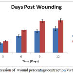 Figure 3: Progression of wound percentage contraction Vs time.