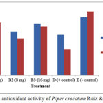 Figure 2: In vivo antioxidant activity of Piper crocatum Ruiz & Pav leaf extracts.