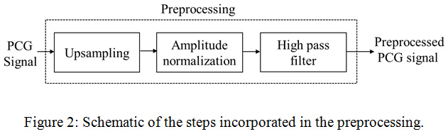 Detection of Murmur from Non-Stationarity of Heart Sounds