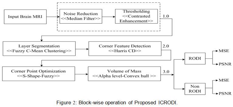 ICRODI: Image Compression of Region of Diagnostics Interest