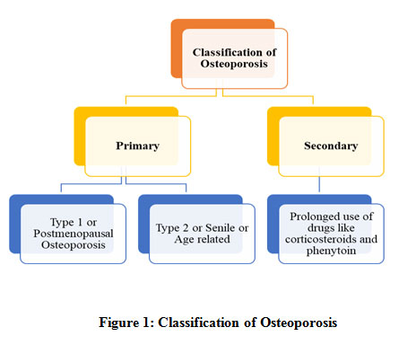 20+ Deficient intake of this nutrient is known to produce osteoporosis viral